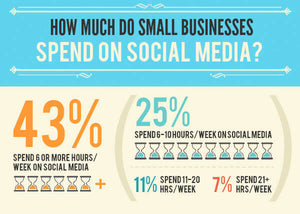 Average time spent on social media management for small businesses.
