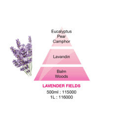 Lampe Berger Lavender fragrance pyramid image of the ingredients included