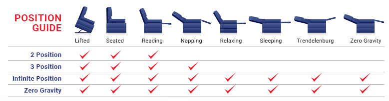 Lift Chair Positioning Guide