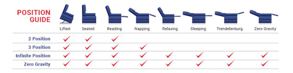 Lift Chair Features Chart