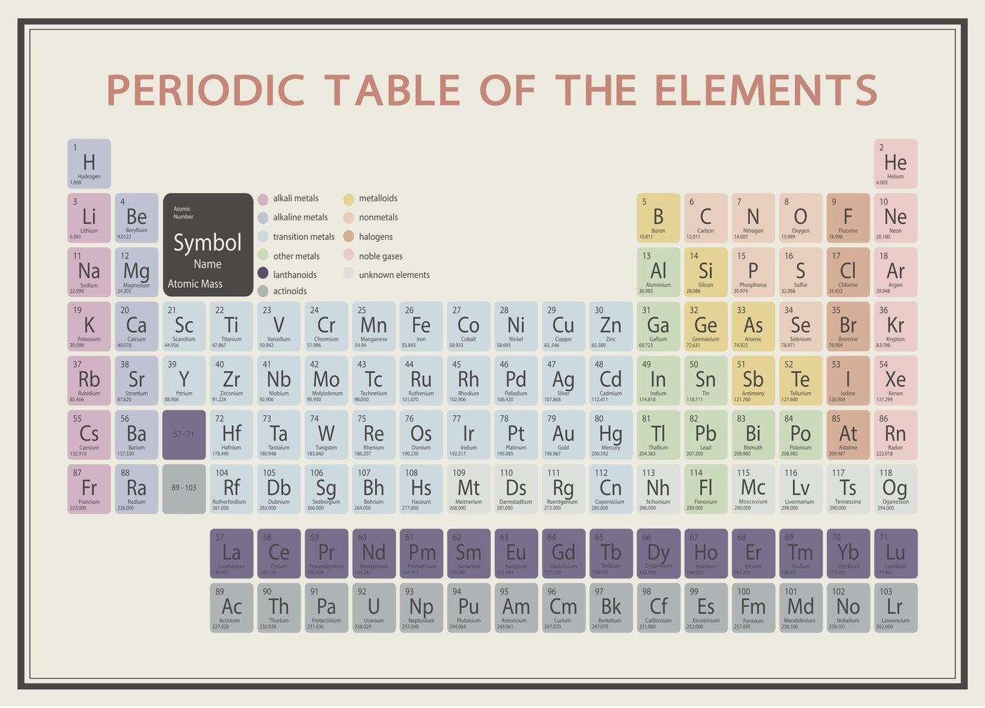 Periodic table wall decal poppies n rainbows periodic table wall decal urtaz Image collections
