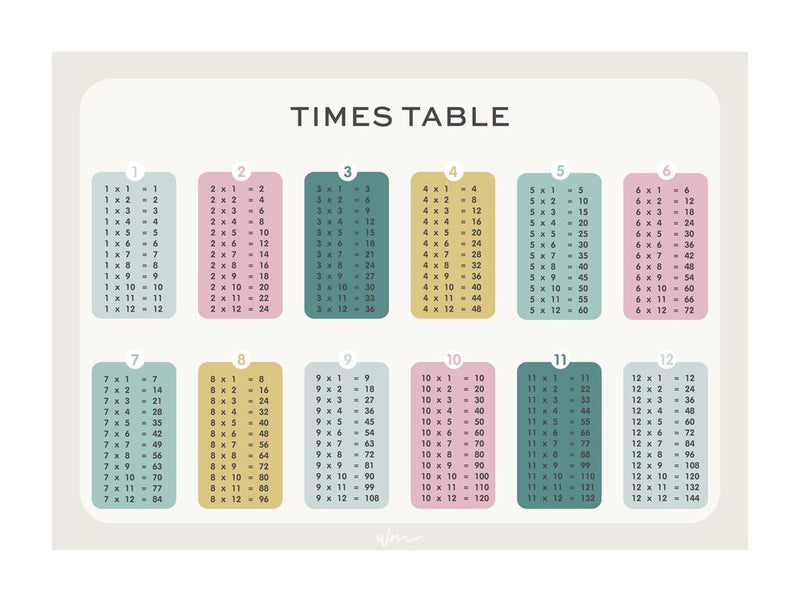 Times Table Pastel Wall Decal