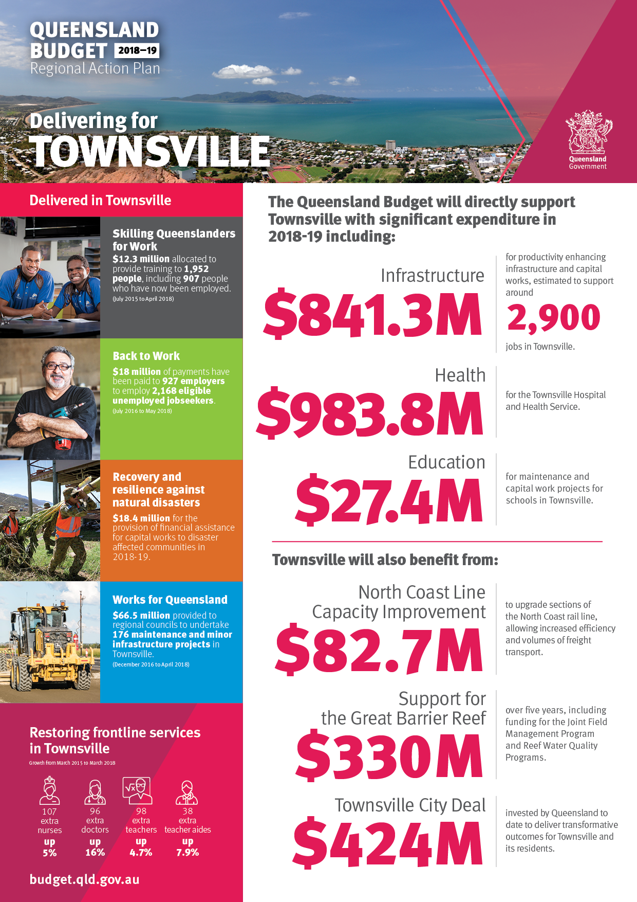 QLD Budget 2018 - Townsville