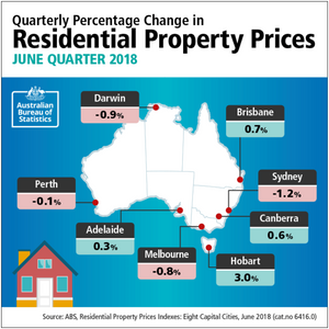 Property prices fall 0.7% in June quarter 2018