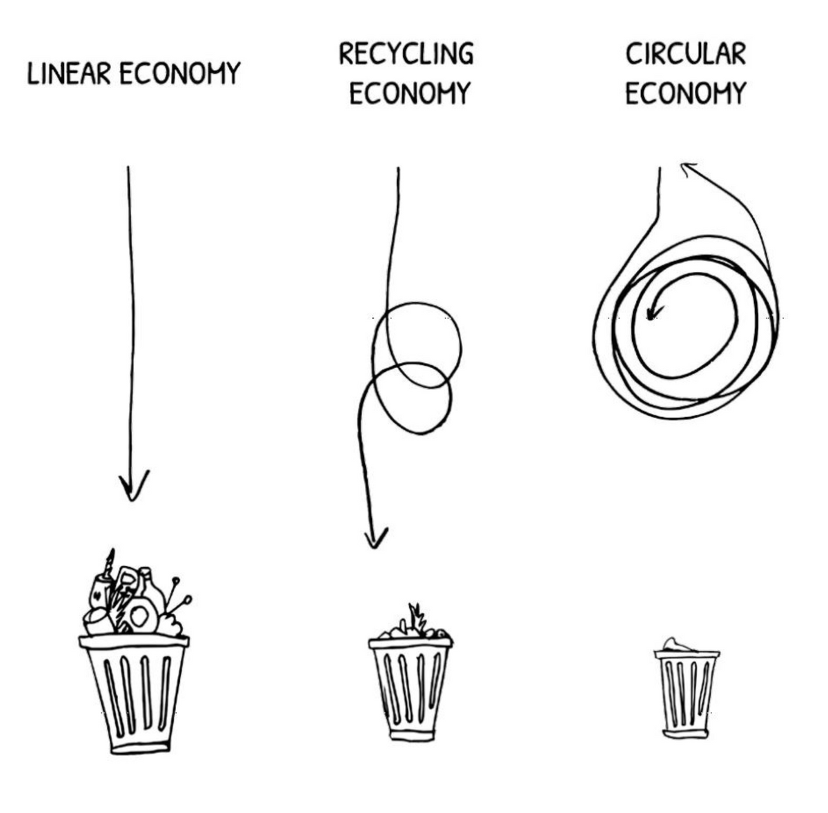 Keep Curios About Circularity
