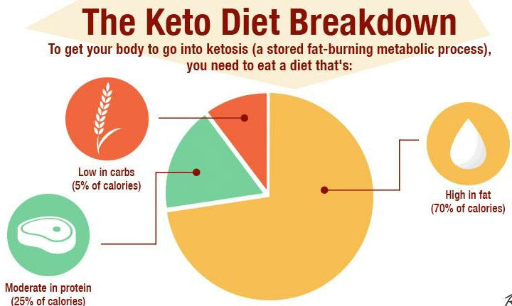 Keto Diet: What To Eat on A Low Carb Diet