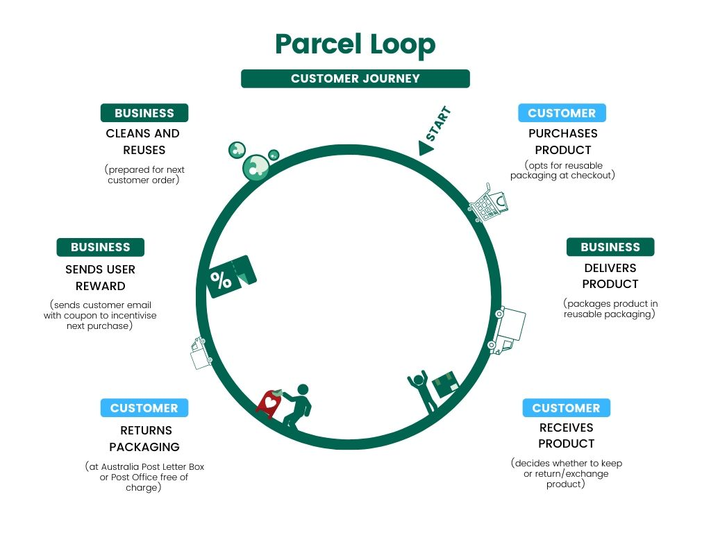 Parcel Loop Customer Journey