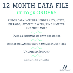 12 Month Data CSV(up to 5k orders)