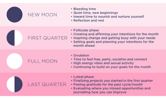 Phases of the Moon and your Cycle
