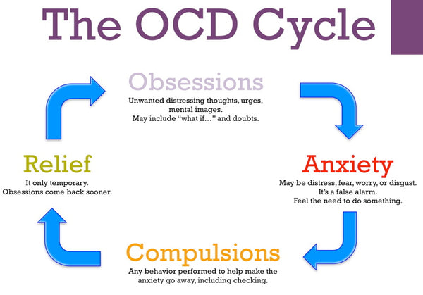 Can Hypnosis Cure OCD? - Authority Hypnosis
