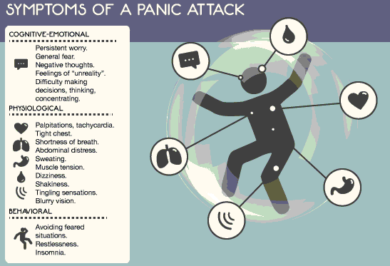 symptoms of panic attack