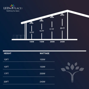 Wattage Guide for LED UFO Lights