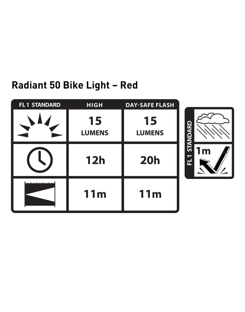 Radiant® 50 bike light red LED information chart