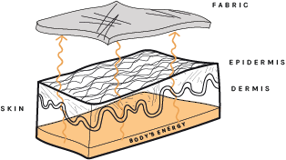 When the minerals surround your body in fabric form, they absorb your body heat and convert it into Infrared energy. This effect happens thousands of times per second and works while you wear the fabric.