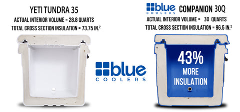 Blue Coolers 2.0 - 55Q Ice Vault Double-Pack