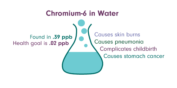 Chromium - natural food sources infographic