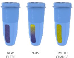 Portable ZeroWater Filter colour change