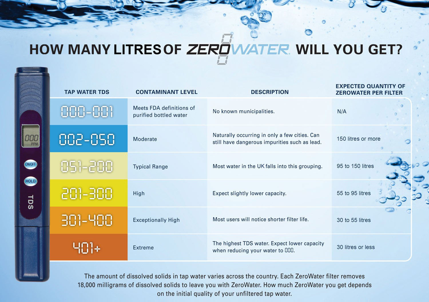Drinking Water Filter Guide What you