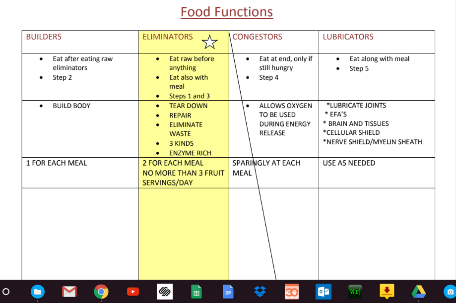 Food Functions Chart Blank