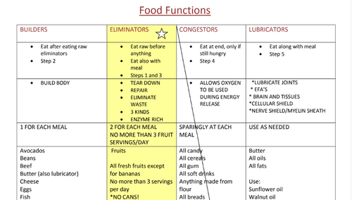 Food Functions Chart