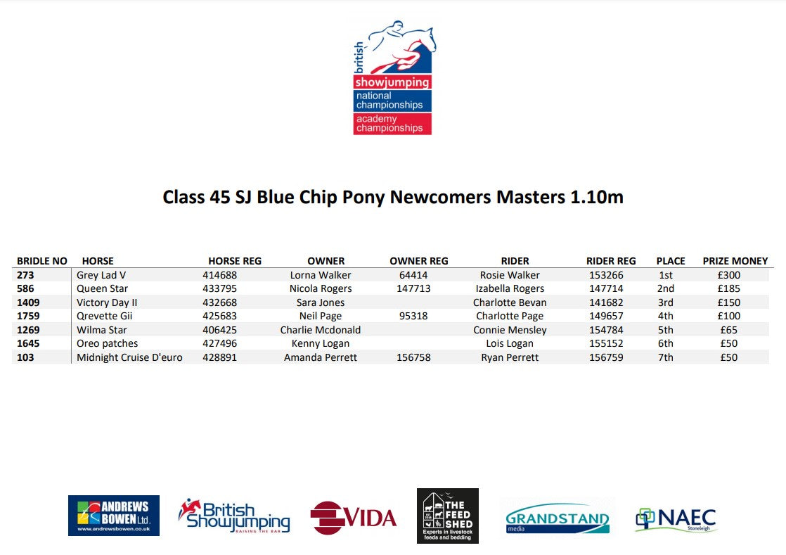 Blue_Chip_Pony_Newcomers_Masters_Results_2021