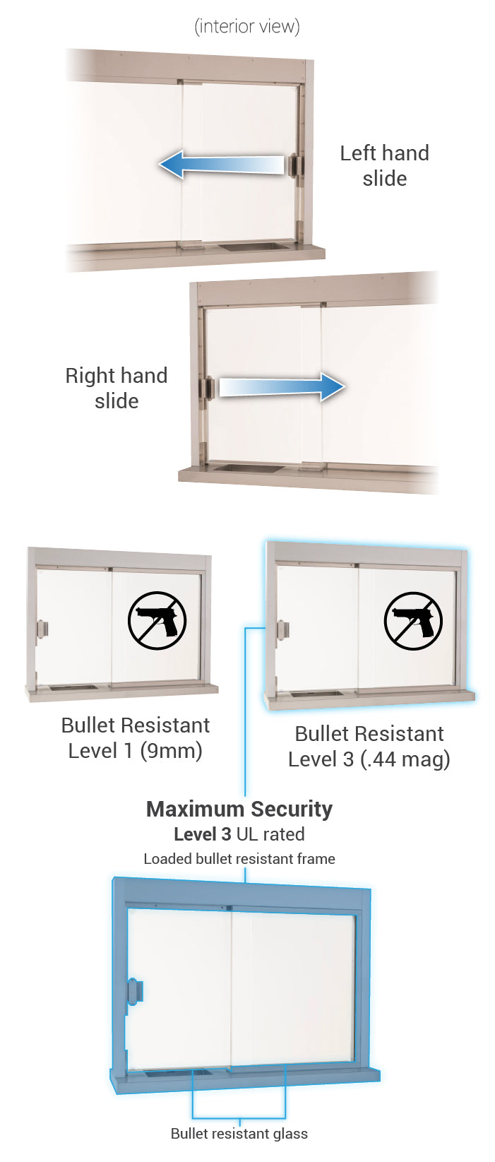 Self closing interior window with deal tray