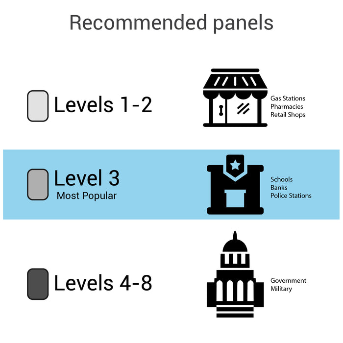 Bullet resistant panel recommended panels