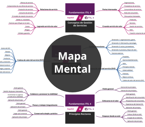 Fundamentos ITIL 4: Mapa Mental de Cursos (PDF) [Visual]