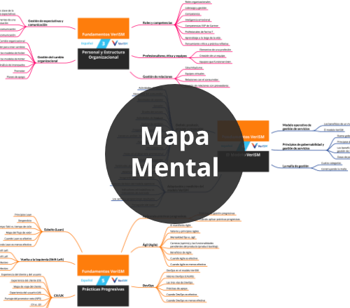 Fundamentos VeriSM: Mapa Mental de Cursos (PDF) [Visual]
