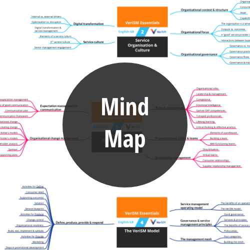 VeriSM Essentials: Course Mind Map (PDF) (en-gb) [Graphic]