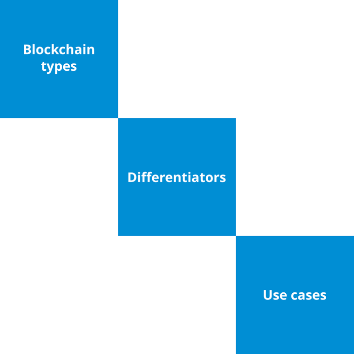 Certified Blockchain Solution Architect (CBSA) Course - 3 of 5: Types, Differentiators & Use Cases [Lessons]