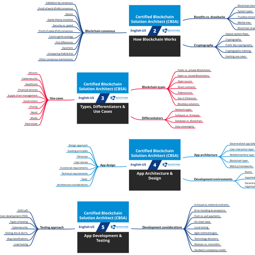 Certified Blockchain Solution Architect (CBSA): Course Mind Map (PDF) [Cover]