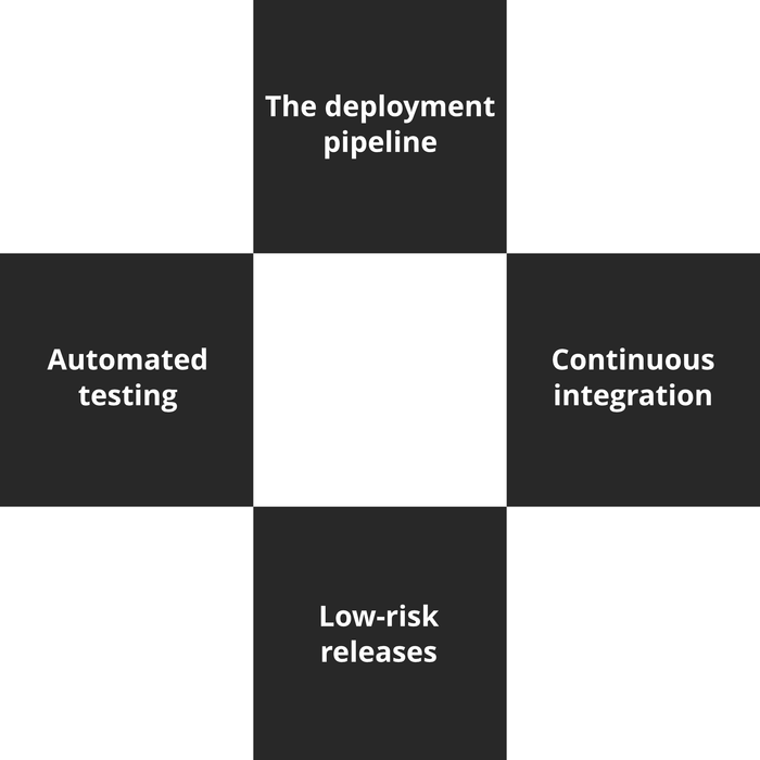 DevOps Professional Course - 3 of 6: The First Way (en-gb) [Lessons]