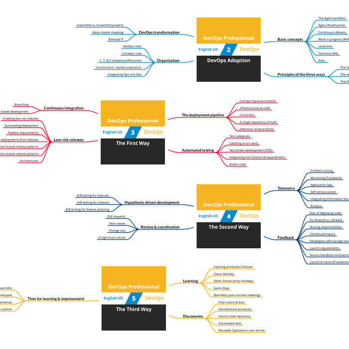DevOps Professional: Course Mind Map (PDF) [Cover]