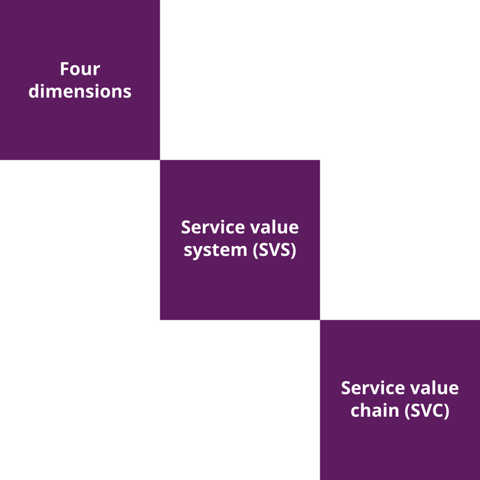 ITIL 4 Foundation Course - 3 of 5: Modeling Value [Lessons]