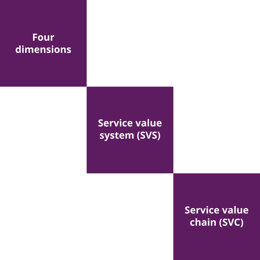 ITIL 4 Foundation Course - 3 of 5: Modelling Value (en-gb) [Lessons]