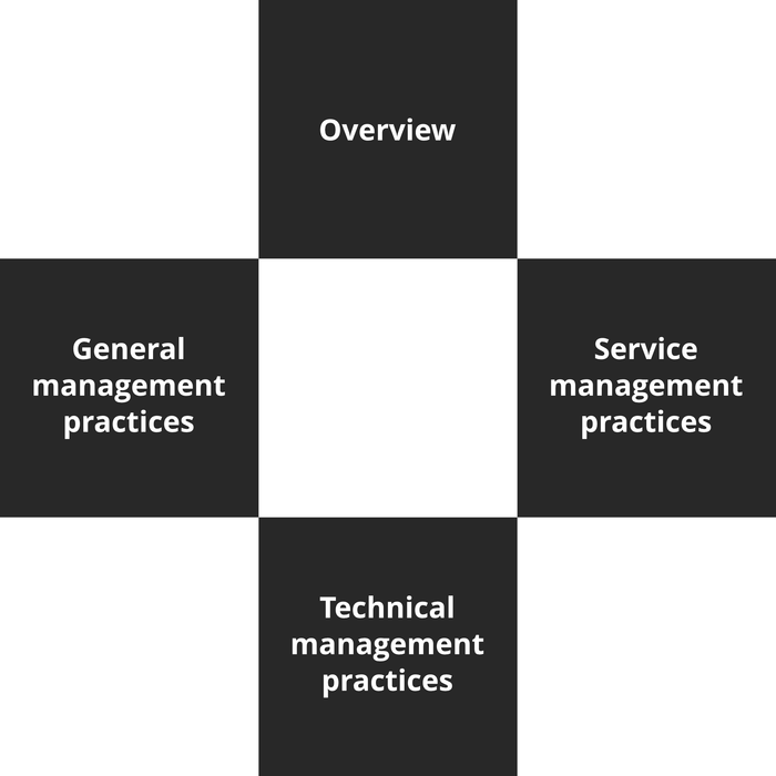 ITIL 4 Foundation Course - 5 of 5: Management Practices [Lessons]