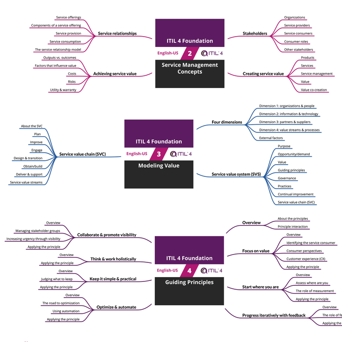 ITIL 4 Foundation: Course Mind Map (PDF) [Cover]