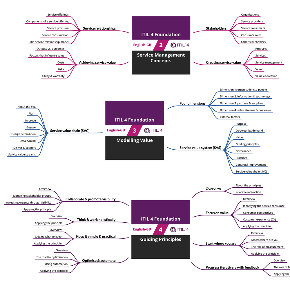 ITIL 4 Foundation: Course Mind Map (PDF) (en-gb) [Cover]