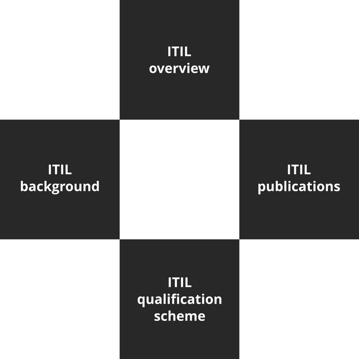 ITIL Foundation Course - 1 of 8: Introduction to ITIL [Lessons]