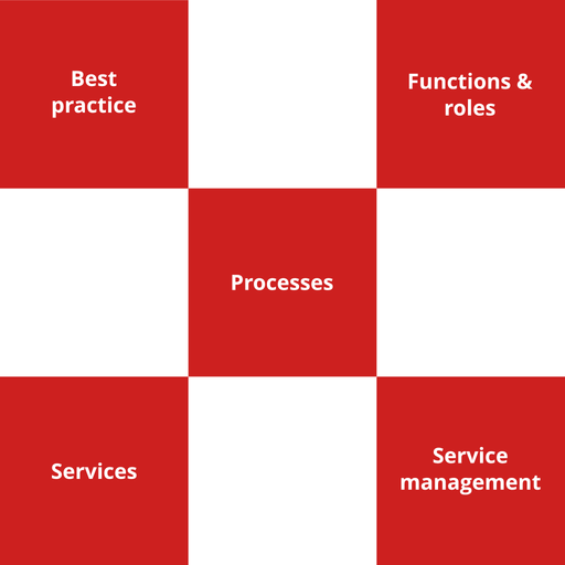 ITIL Foundation Course - 2 of 8: Service Management as a Practice (en-gb) [Lessons]