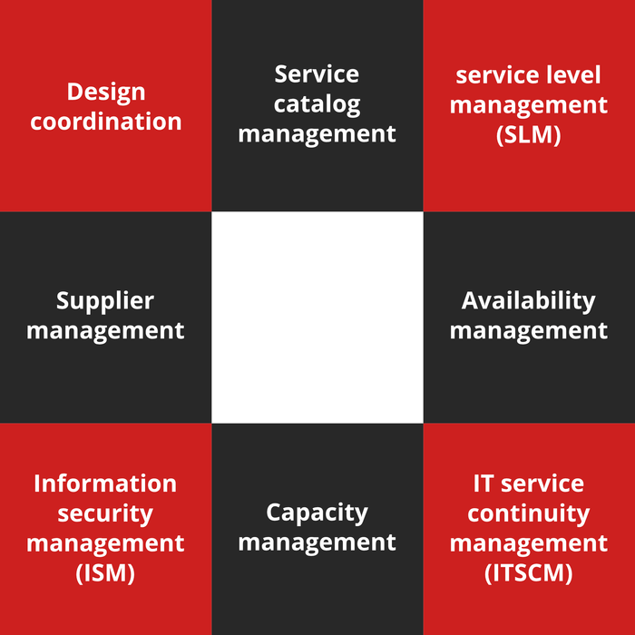 ITIL Foundation Course - 4 of 8: Service Design (en-gb) [Lessons]