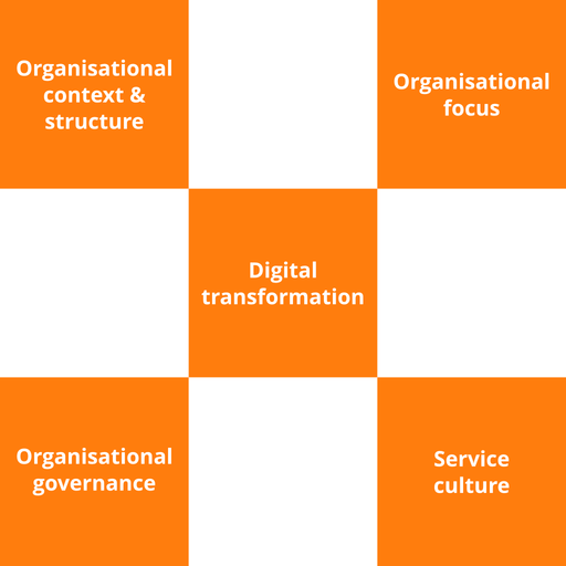VeriSM Essentials Course - 2 of 4: Service Organisation & Culture (en-gb) [Lessons]
