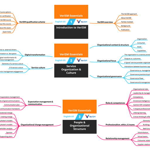 VeriSM Essentials: Course Mind Map (PDF) [Cover]