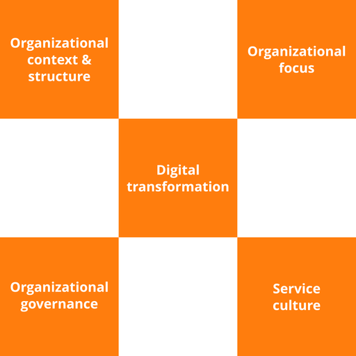 VeriSM Foundation Course - 2 of 6: Service Organization & Culture [Lessons]