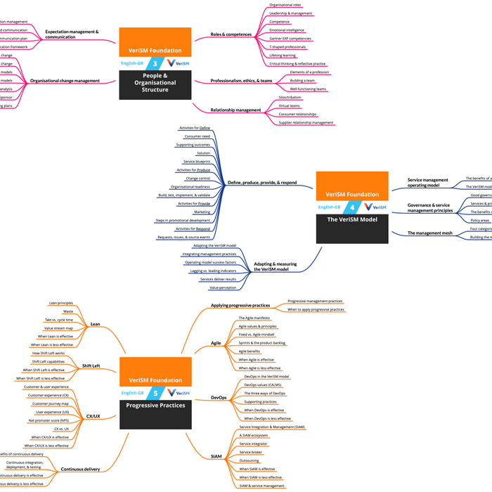 VeriSM Foundation: Course Mind Map (PDF) (en-gb) [Cover]