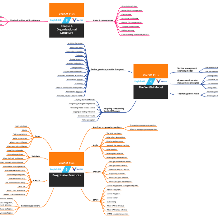 VeriSM Plus: Course Mind Map (PDF) (en-gb) [Cover]
