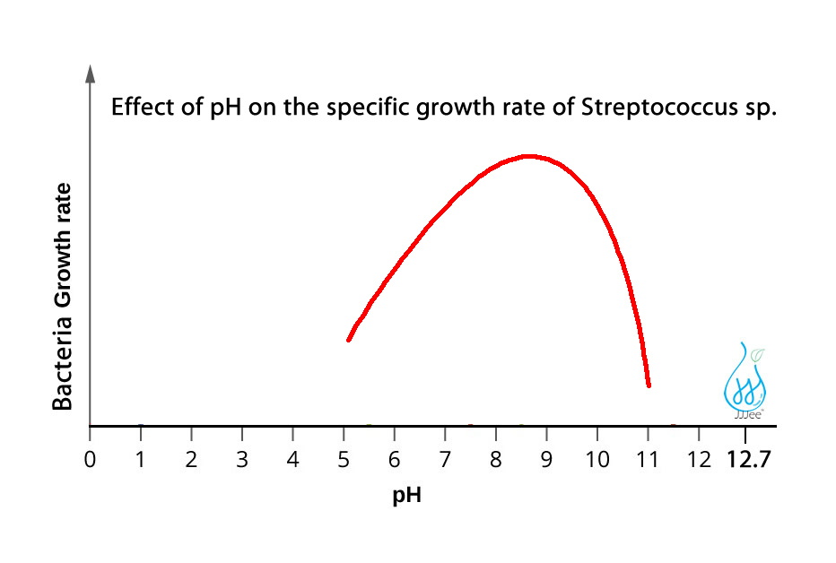 streptococcus (Strep throat) bacteria cannot grow under pH12.7 environment.