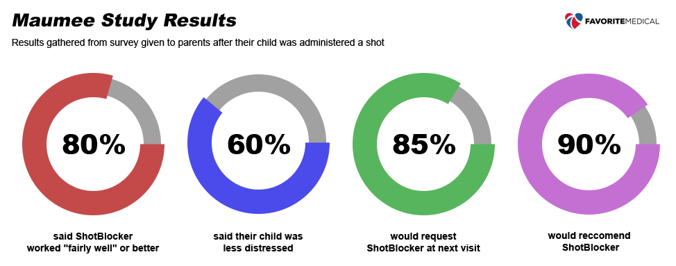 shotblocker maumee study results