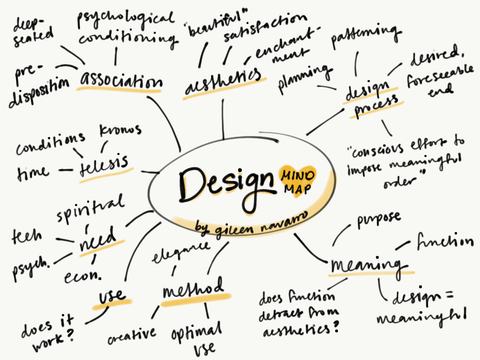 Mind Mapping Divergent Thinking